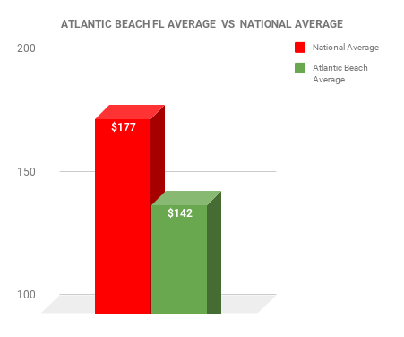 Atlantic Beach EXTERMINATOR COST VS NATIONAL AVERAGE CHART