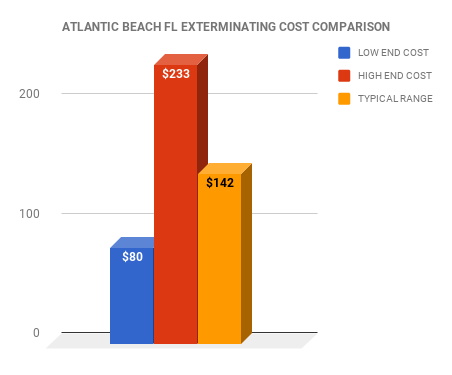 Atlantic Beach FL EXTERMINATOR COST COMPARISON CHART