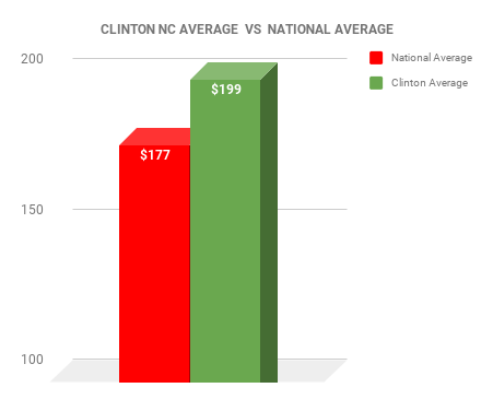 Clinton EXTERMINATOR COST VS NATIONAL AVERAGE CHART