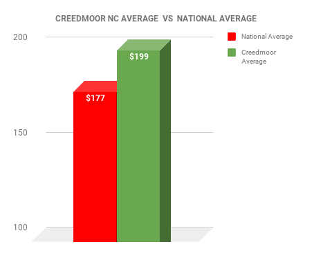 Creedmoor EXTERMINATOR COST VS NATIONAL AVERAGE CHART