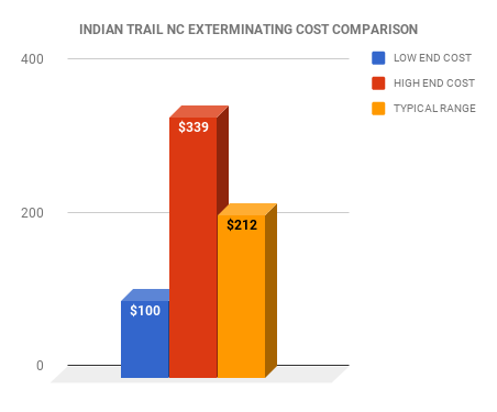 Indian Trail NC EXTERMINATOR COST COMPARISON CHART