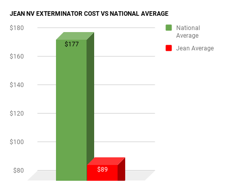 Jean EXTERMINATOR COST VS NATIONAL AVERAGE CHART