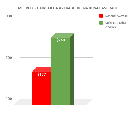 MELROSE- FAIRFAX EXTERMINATOR COST VS NATIONAL AVERAGE CHART
