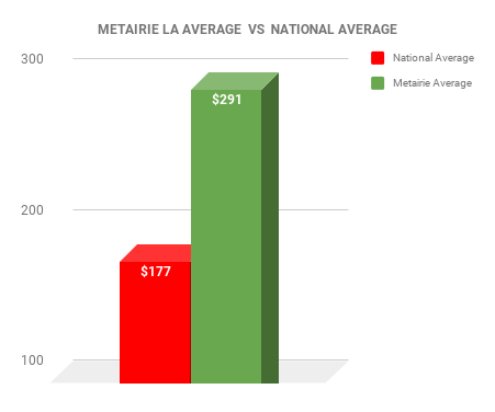 Metairie EXTERMINATOR COST VS NATIONAL AVERAGE CHART