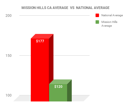 MISSION HILLS EXTERMINATOR COST VS NATIONAL AVERAGE CHART