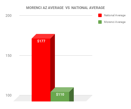 Morenci EXTERMINATOR COST VS NATIONAL AVERAGE CHART