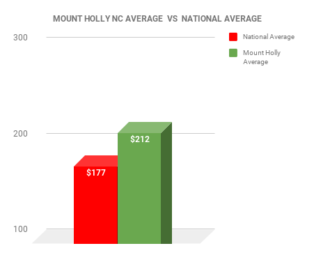 Mount Holly EXTERMINATOR COST VS NATIONAL AVERAGE CHART