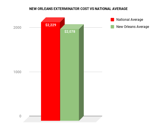 NEW ORLEANS EXTERMINATOR COST VS NATIONAL AVERAGE CHART