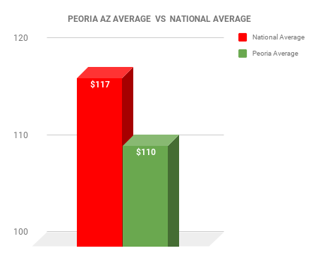 Peoria EXTERMINATOR COST VS NATIONAL AVERAGE CHART