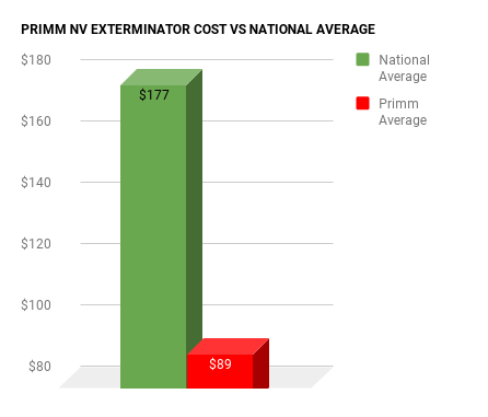 Primm EXTERMINATOR COST VS NATIONAL AVERAGE CHART