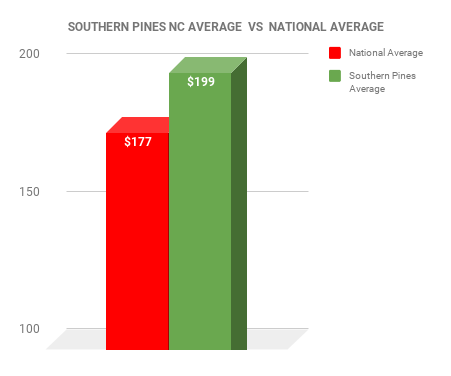 Southern Pines EXTERMINATOR COST VS NATIONAL AVERAGE CHART
