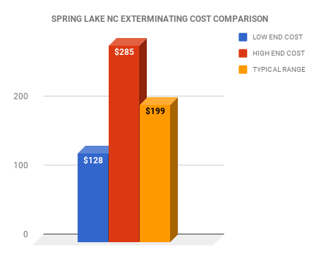 Spring Lake NC EXTERMINATOR COST COMPARISON CHART