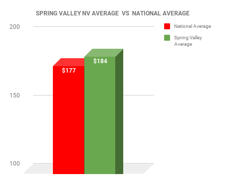 Spring Valley EXTERMINATOR COST VS NATIONAL AVERAGE CHART