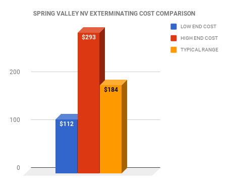 Spring Valley NV EXTERMINATOR COST COMPARISON CHART