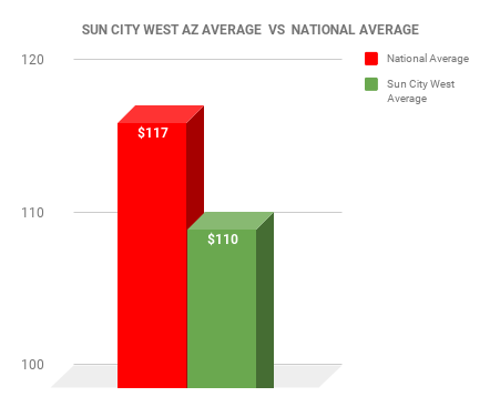 Sun City West EXTERMINATOR COST VS NATIONAL AVERAGE CHART