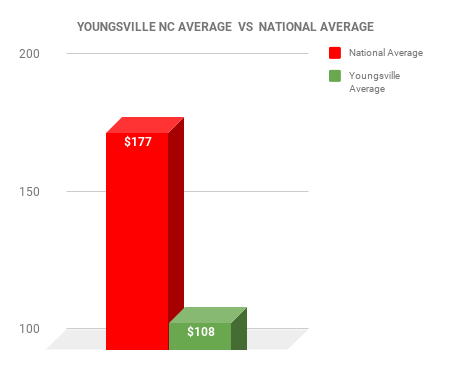 Youngsville EXTERMINATOR COST VS NATIONAL AVERAGE CHART