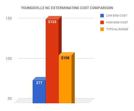 Youngsville NC EXTERMINATOR COST COMPARISON CHART